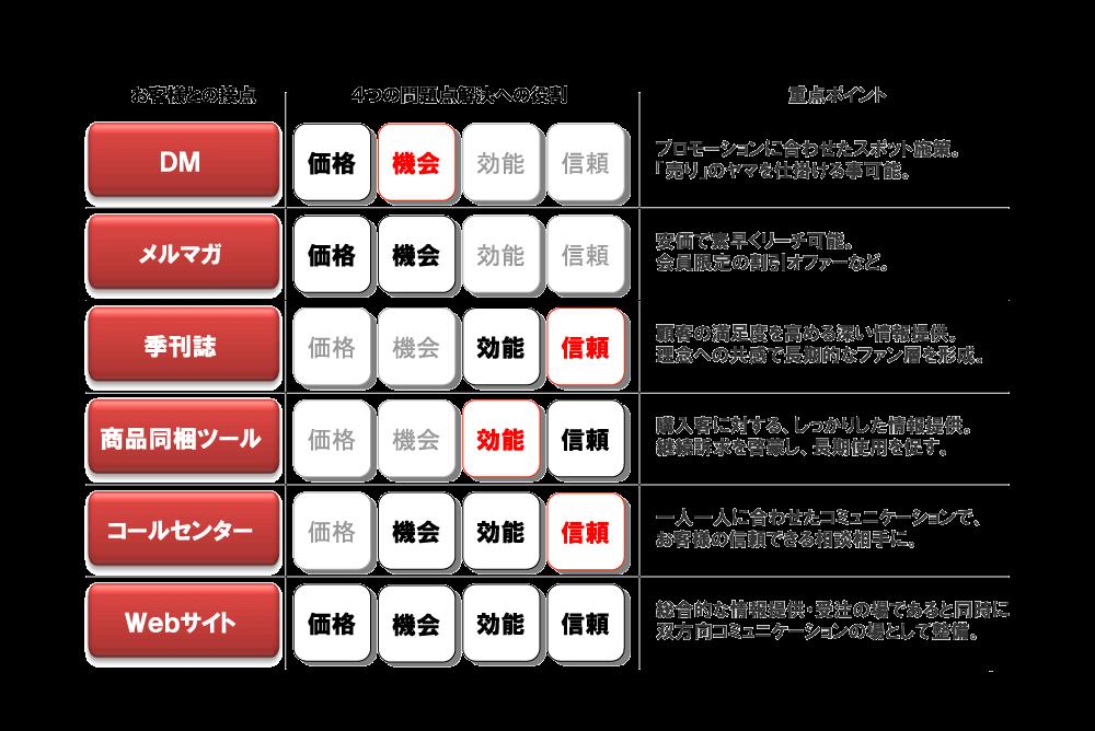 ネット通販のリピート率を上げるためのアフターフォロー戦略_003