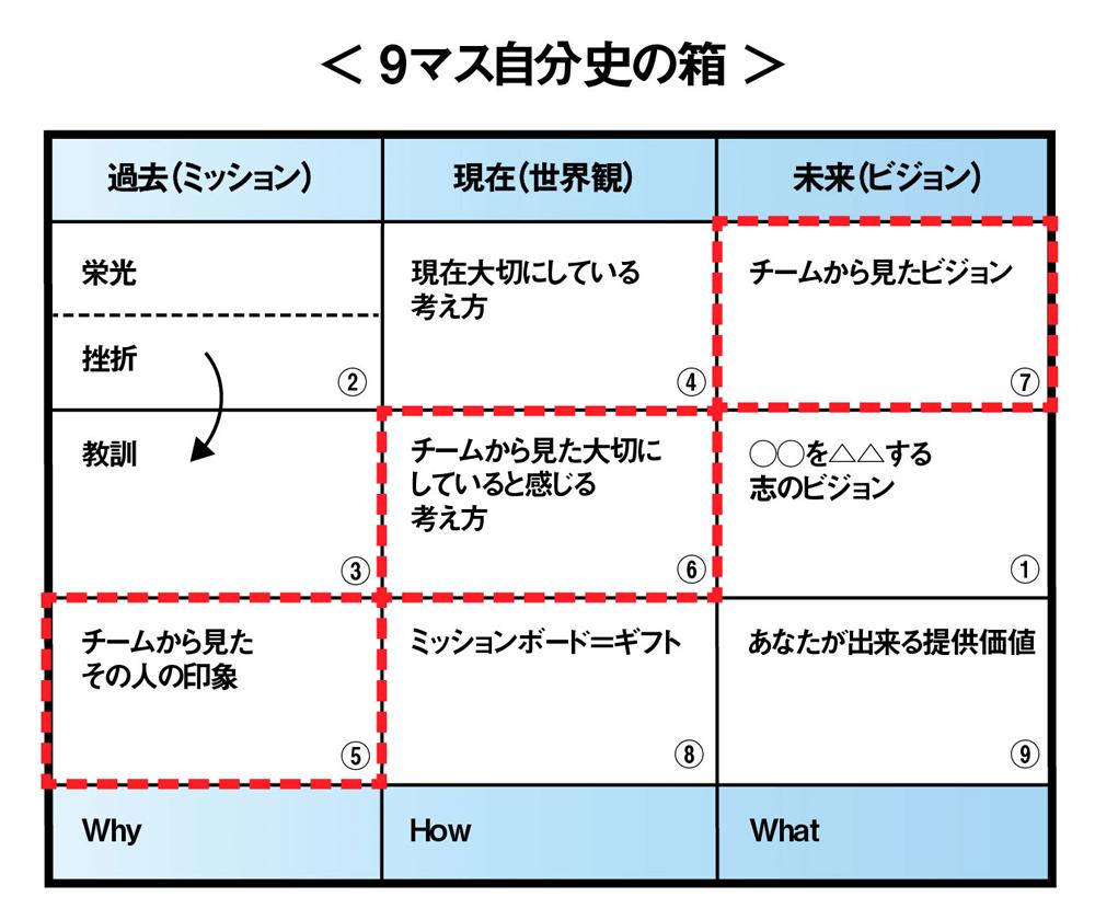 9マス自分史の箱を活用してUVPを構文化する_002