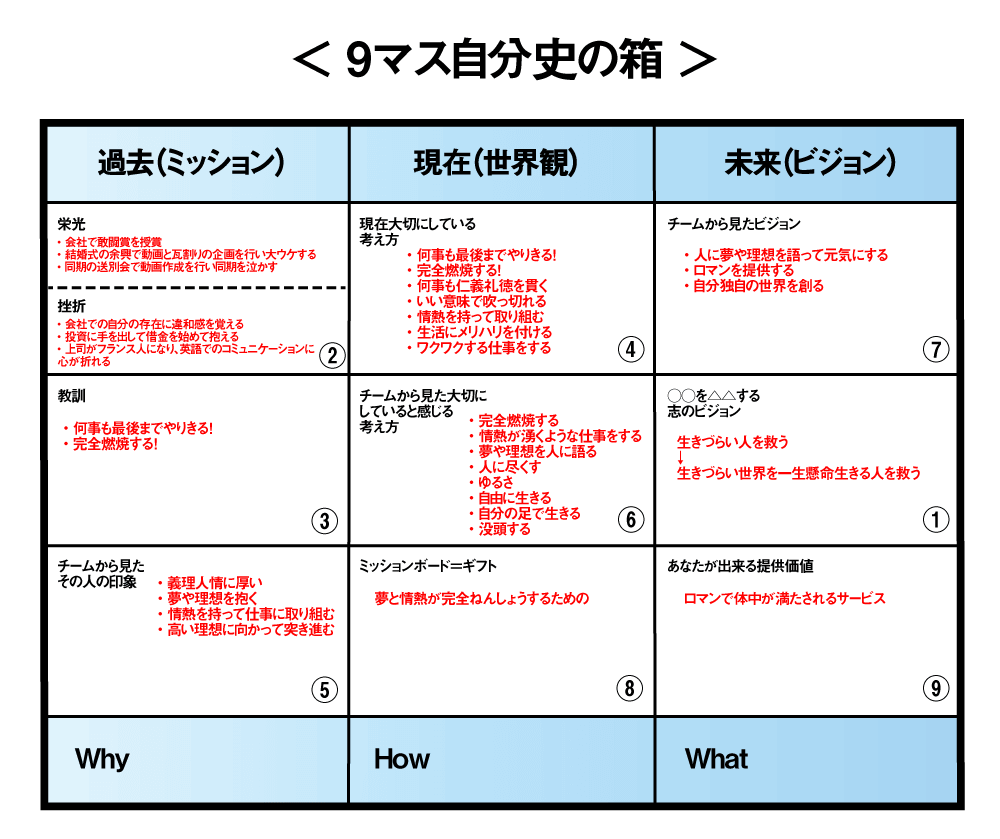 4段構成のストーリーを作成する_002