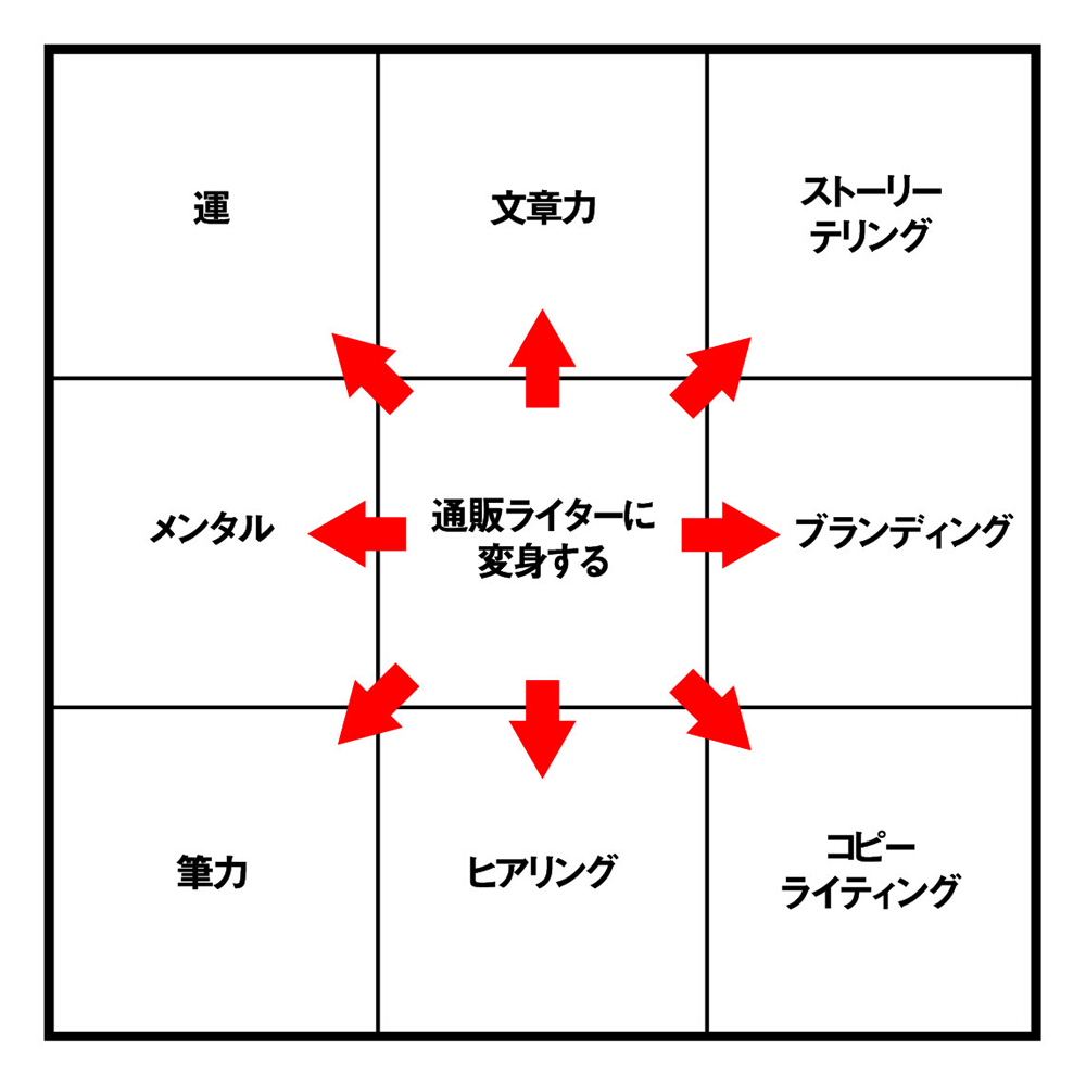 マンダラート発想法を使って思考を広げる_002
