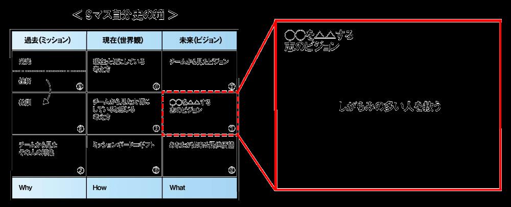 9マス自分史の箱を埋めてUVPのベースを構築する_002