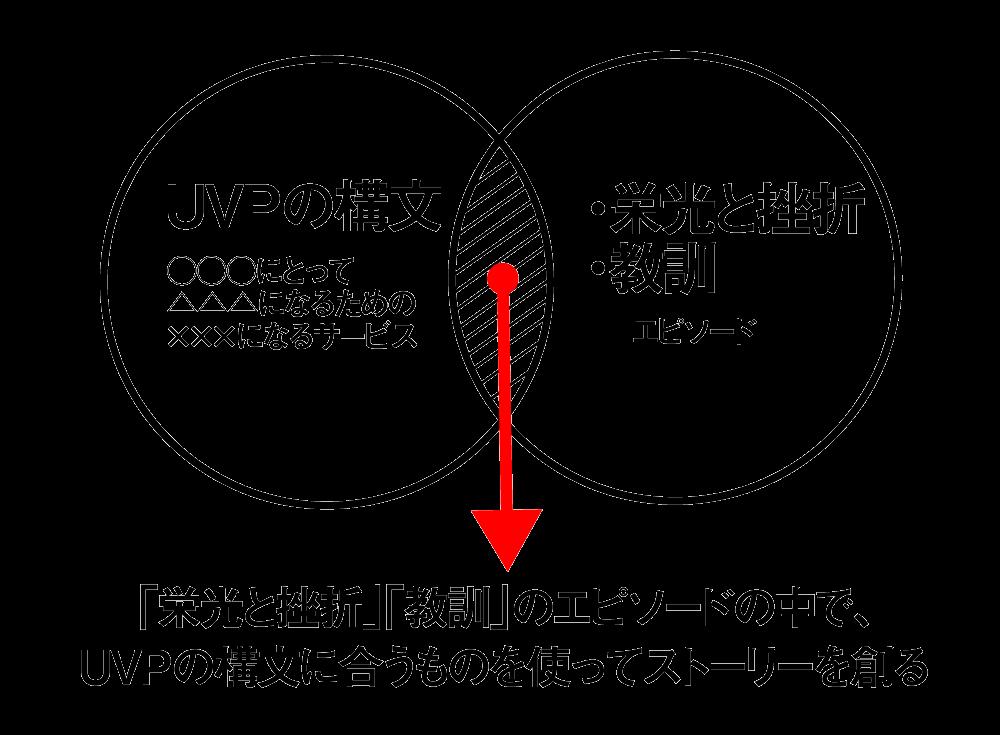 4段構成のストーリーを作成する_004